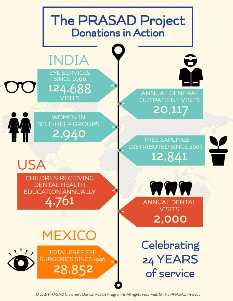 March e news 2016 Prasad Infographic March 12 JPEG 791x1024 The PRASAD Project's Anniversary